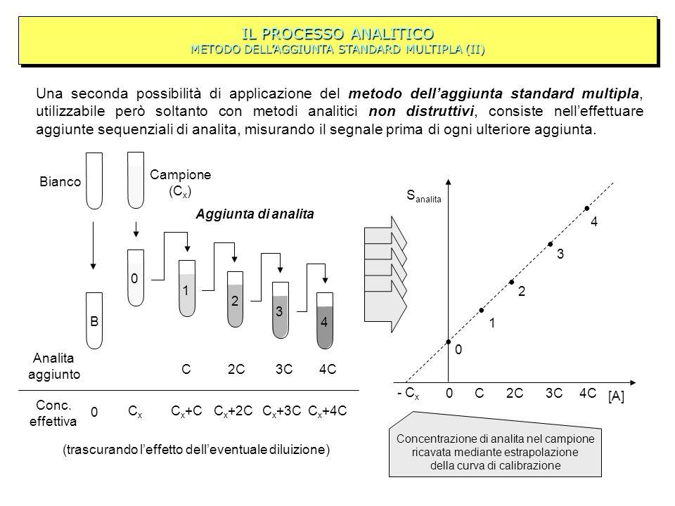 IL PROCESSO ANALITICO METODO DELLAGGIUNTA STANDARD MULTIPLA (II) Una seconda possibilità di applicazione del metodo dellaggiunta standard multipla, ut