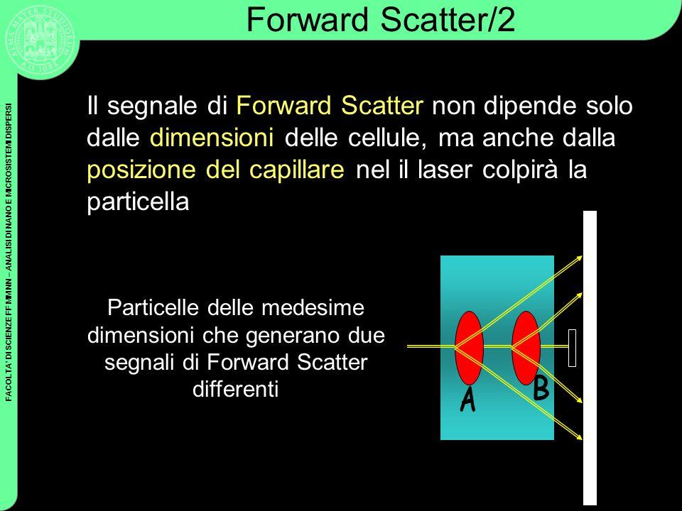 FACOLTA DI SCIENZE FF MM NN – ANALISI DI NANO E MICROSISTEMI DISPERSI Il segnale di Forward Scatter non dipende solo dalle dimensioni delle cellule, m