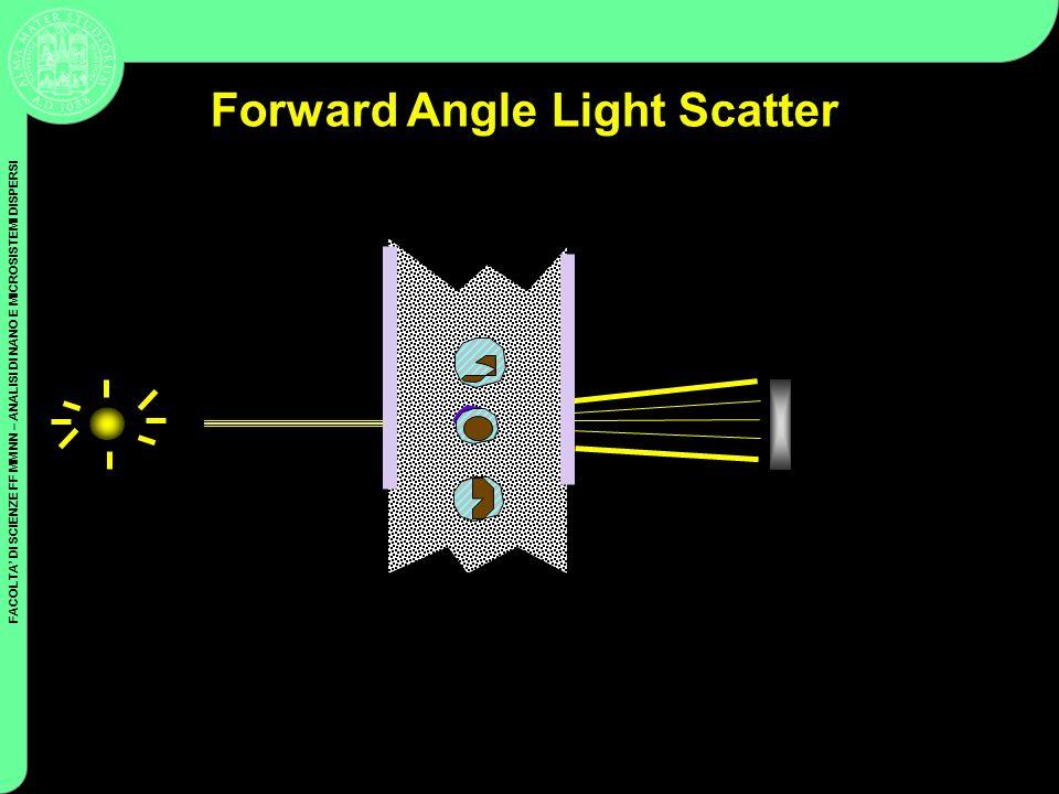 FACOLTA DI SCIENZE FF MM NN – ANALISI DI NANO E MICROSISTEMI DISPERSI Coulter Cytometry Forward Angle Light Scatter FALS Sensor Laser