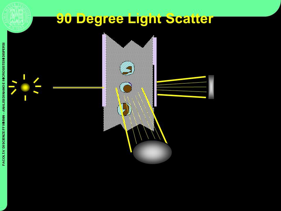 FACOLTA DI SCIENZE FF MM NN – ANALISI DI NANO E MICROSISTEMI DISPERSI Coulter Cytometry 90 Degree Light Scatter FALS Sensor 90LS Sensor Laser