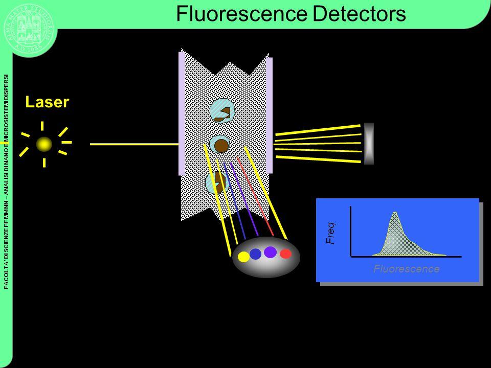 FACOLTA DI SCIENZE FF MM NN – ANALISI DI NANO E MICROSISTEMI DISPERSI Coulter Cytometry Laser Fluorescence Detectors Fluorescence FALS Sensor Fluoresc