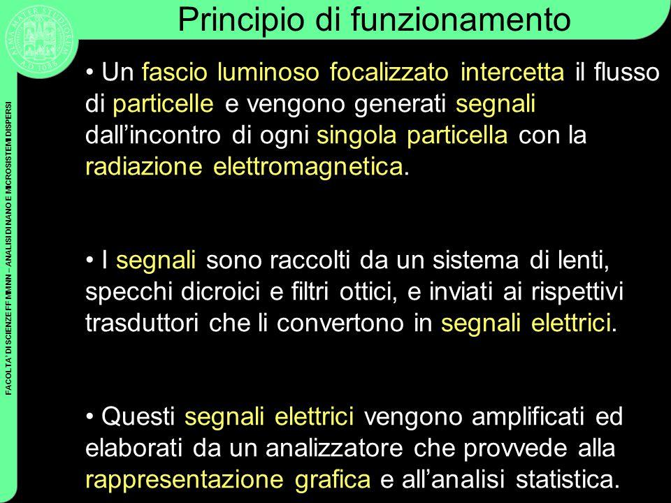 FACOLTA DI SCIENZE FF MM NN – ANALISI DI NANO E MICROSISTEMI DISPERSI Principio di funzionamento Un fascio luminoso focalizzato intercetta il flusso d