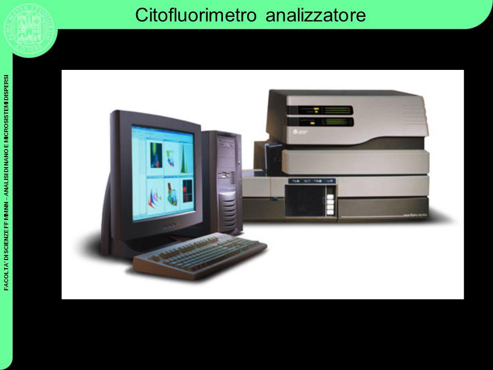 FACOLTA DI SCIENZE FF MM NN – ANALISI DI NANO E MICROSISTEMI DISPERSI Coulter Cytometry Citofluorimetro analizzatore