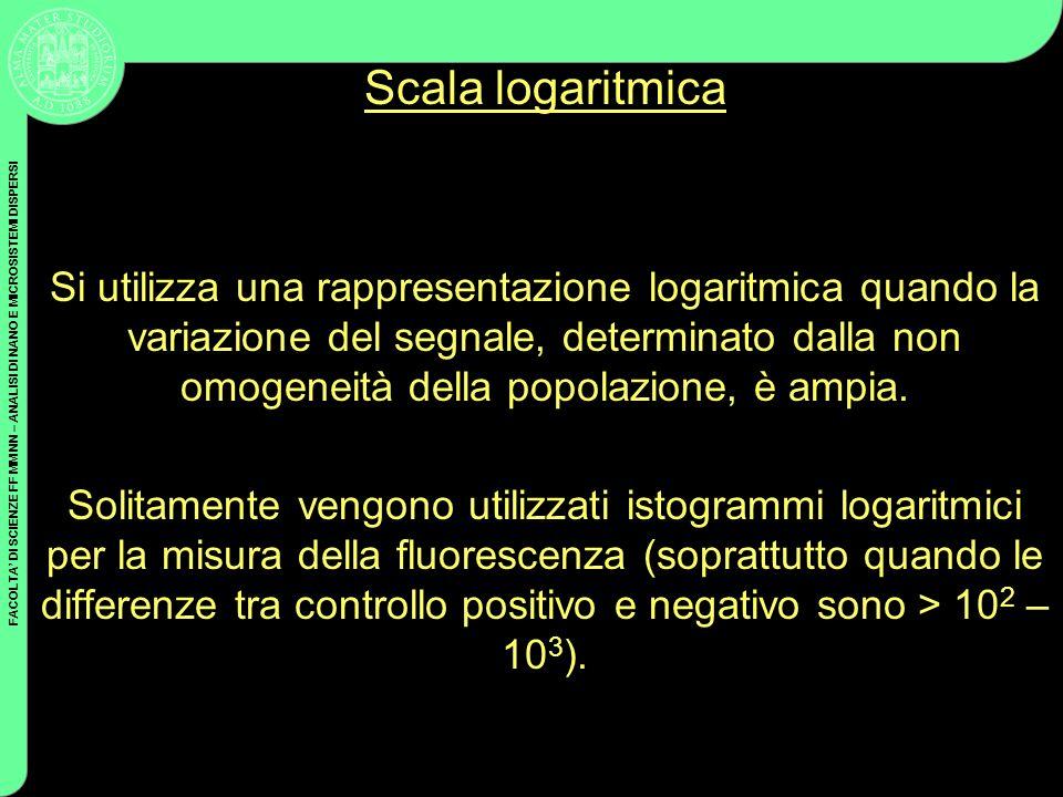 FACOLTA DI SCIENZE FF MM NN – ANALISI DI NANO E MICROSISTEMI DISPERSI Scala logaritmica Si utilizza una rappresentazione logaritmica quando la variazi