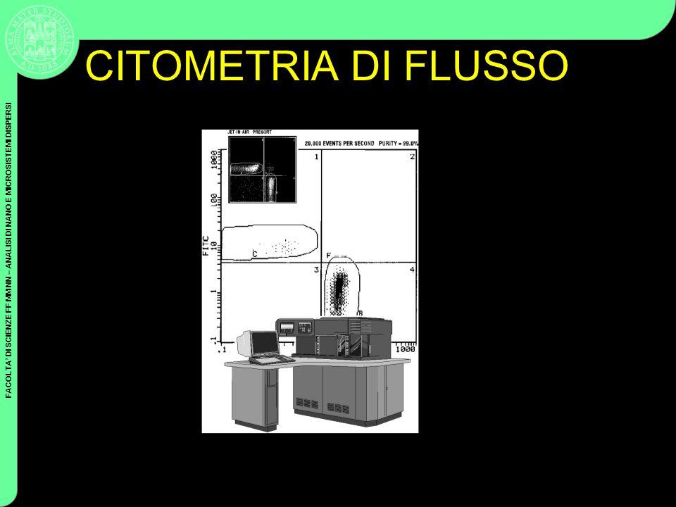 FACOLTA DI SCIENZE FF MM NN – ANALISI DI NANO E MICROSISTEMI DISPERSI Coulter Cytometry CITOMETRIA DI FLUSSO