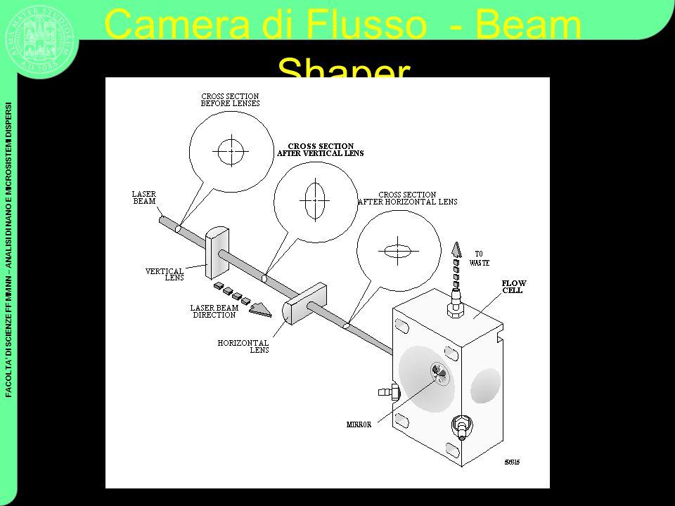 FACOLTA DI SCIENZE FF MM NN – ANALISI DI NANO E MICROSISTEMI DISPERSI Coulter Cytometry Camera di Flusso - Beam Shaper