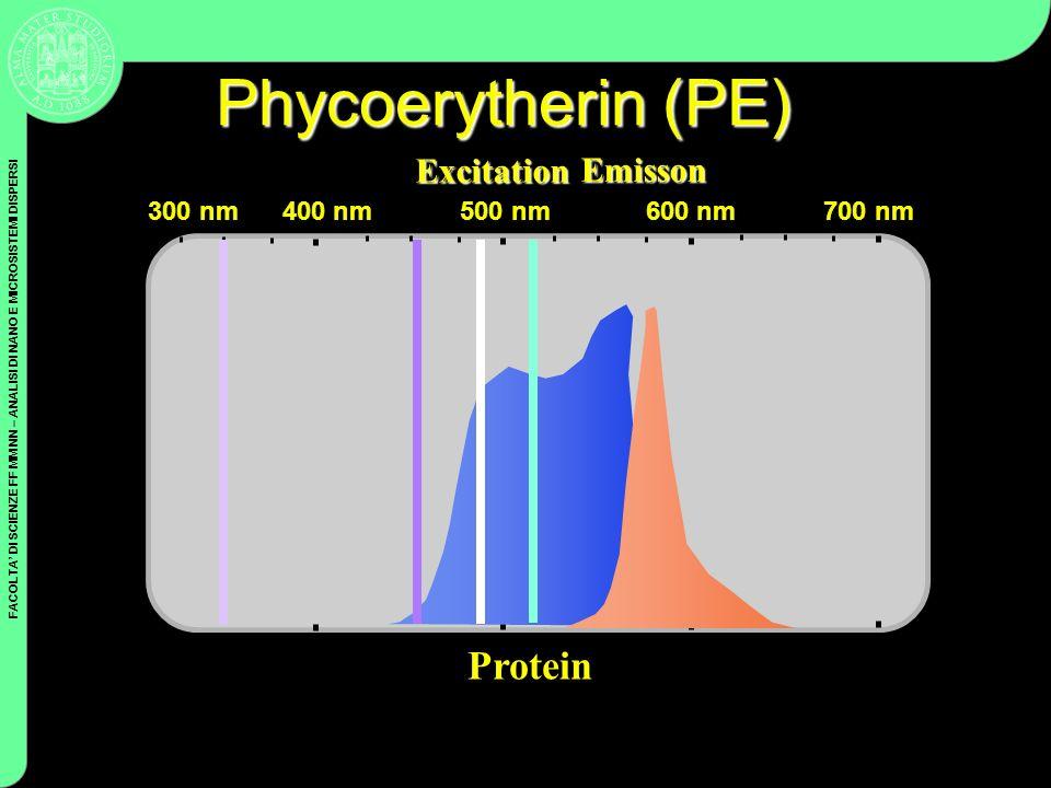 FACOLTA DI SCIENZE FF MM NN – ANALISI DI NANO E MICROSISTEMI DISPERSI Coulter Cytometry Excitation Emisson 300 nm 400 nm 500 nm 600 nm 700 nm Phycoery