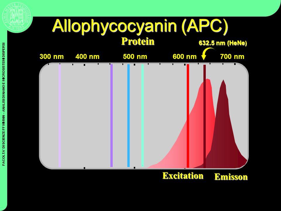 FACOLTA DI SCIENZE FF MM NN – ANALISI DI NANO E MICROSISTEMI DISPERSI Coulter Cytometry Allophycocyanin (APC) Protein 632.5 nm (HeNe ) Excitation Emis