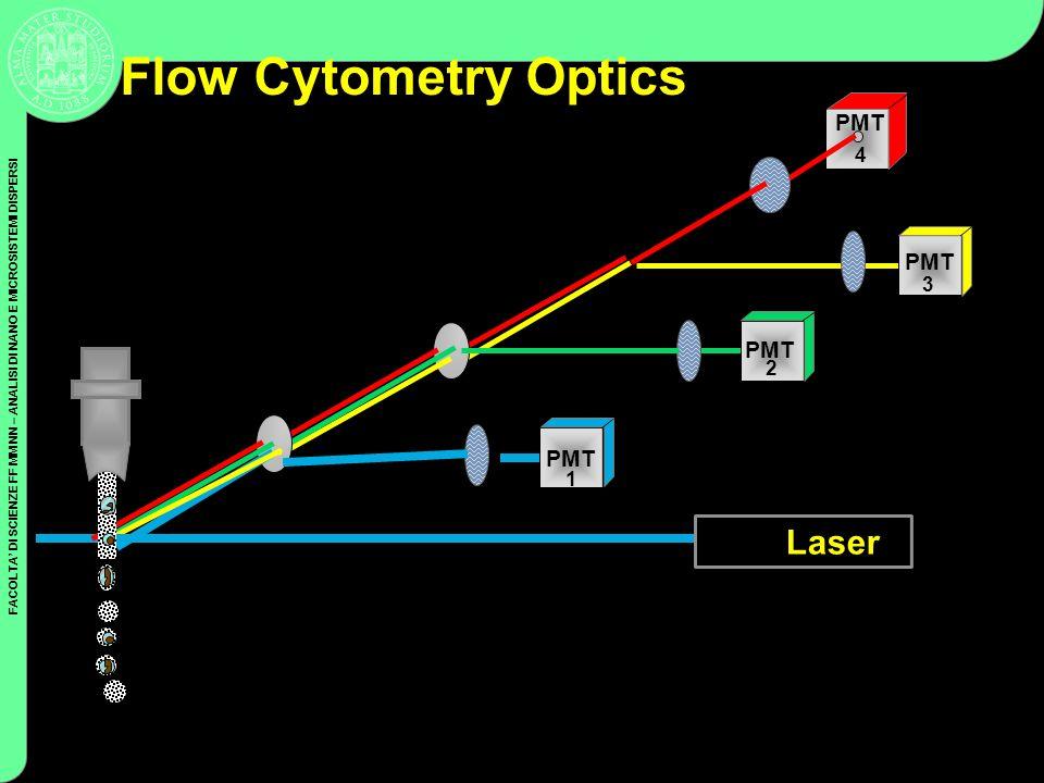 FACOLTA DI SCIENZE FF MM NN – ANALISI DI NANO E MICROSISTEMI DISPERSI Coulter Cytometry PMT Dichroic Filters Bandpass Filters Flow Cytometry Optics La