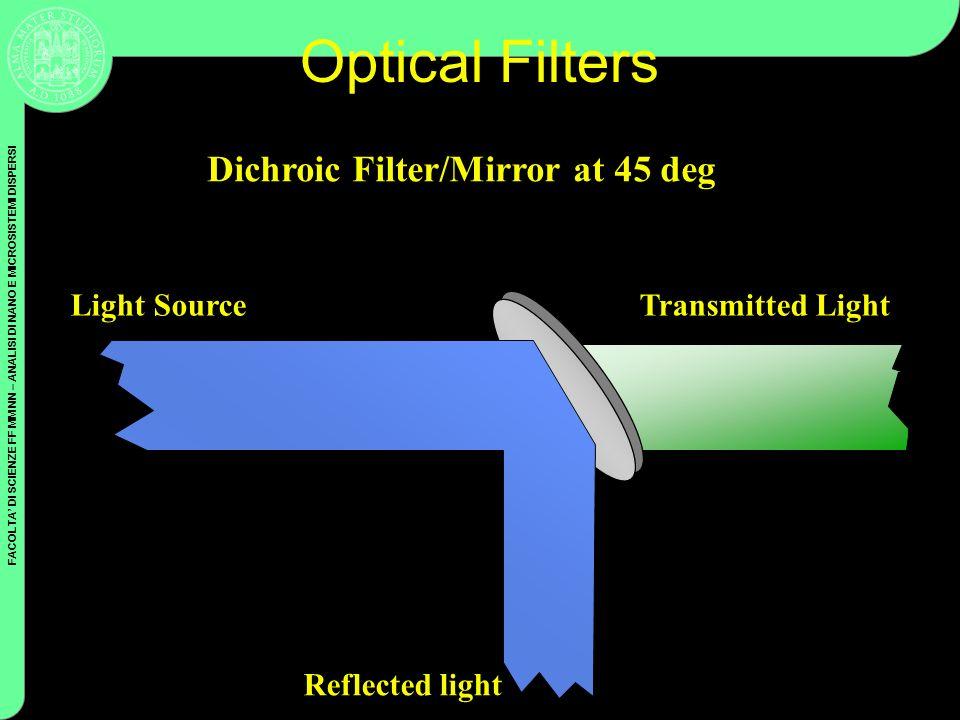 FACOLTA DI SCIENZE FF MM NN – ANALISI DI NANO E MICROSISTEMI DISPERSI Coulter Cytometry Optical Filters Dichroic Filter/Mirror at 45 deg Reflected lig