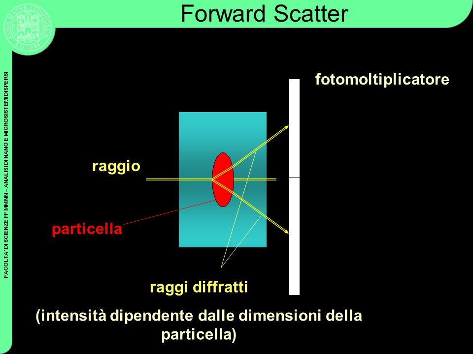 FACOLTA DI SCIENZE FF MM NN – ANALISI DI NANO E MICROSISTEMI DISPERSI Il segnale di Forward Scatter non dipende solo dalle dimensioni delle cellule, ma anche dalla posizione del capillare nel il laser colpirà la particella Particelle delle medesime dimensioni che generano due segnali di Forward Scatter differenti Forward Scatter/2