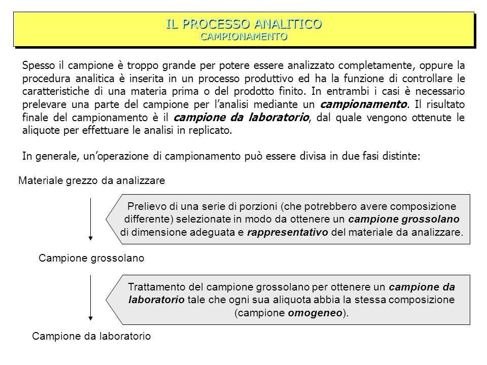 IL PROCESSO ANALITICO CAMPIONAMENTO Spesso il campione è troppo grande per potere essere analizzato completamente, oppure la procedura analitica è inserita in un processo produttivo ed ha la funzione di controllare le caratteristiche di una materia prima o del prodotto finito.