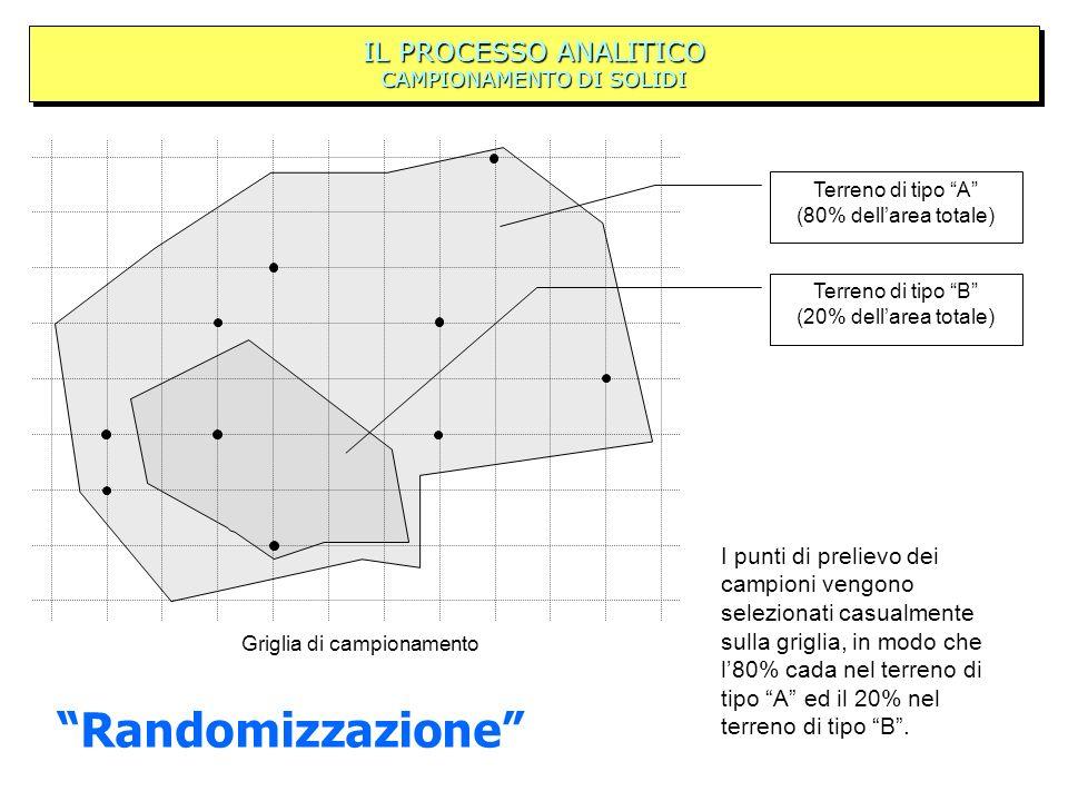 IL PROCESSO ANALITICO CAMPIONAMENTO DI SOLIDI I punti di prelievo dei campioni vengono selezionati casualmente sulla griglia, in modo che l80% cada nel terreno di tipo A ed il 20% nel terreno di tipo B.