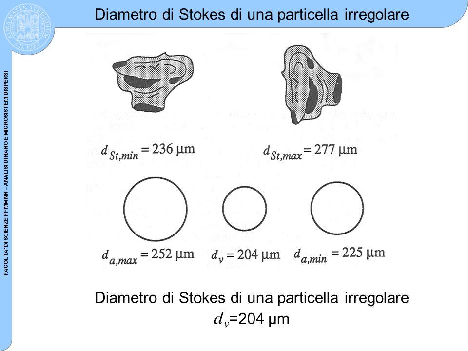 FACOLTA DI SCIENZE FF MM NN – ANALISI DI NANO E MICROSISTEMI DISPERSI Diametro di Stokes di una particella irregolare Diametro di Stokes di una partic
