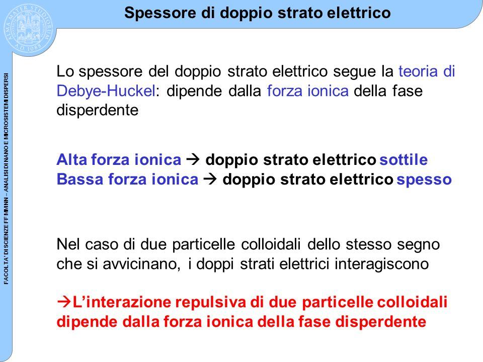 FACOLTA DI SCIENZE FF MM NN – ANALISI DI NANO E MICROSISTEMI DISPERSI Lo spessore del doppio strato elettrico segue la teoria di Debye-Huckel: dipende