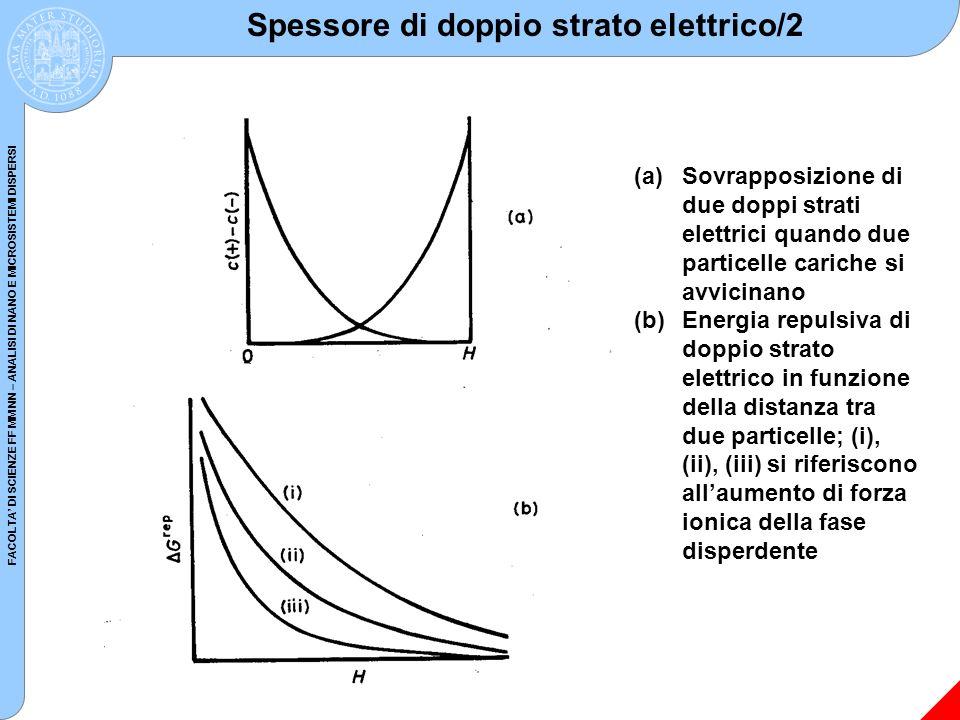 FACOLTA DI SCIENZE FF MM NN – ANALISI DI NANO E MICROSISTEMI DISPERSI Spessore di doppio strato elettrico/2 (a)Sovrapposizione di due doppi strati ele
