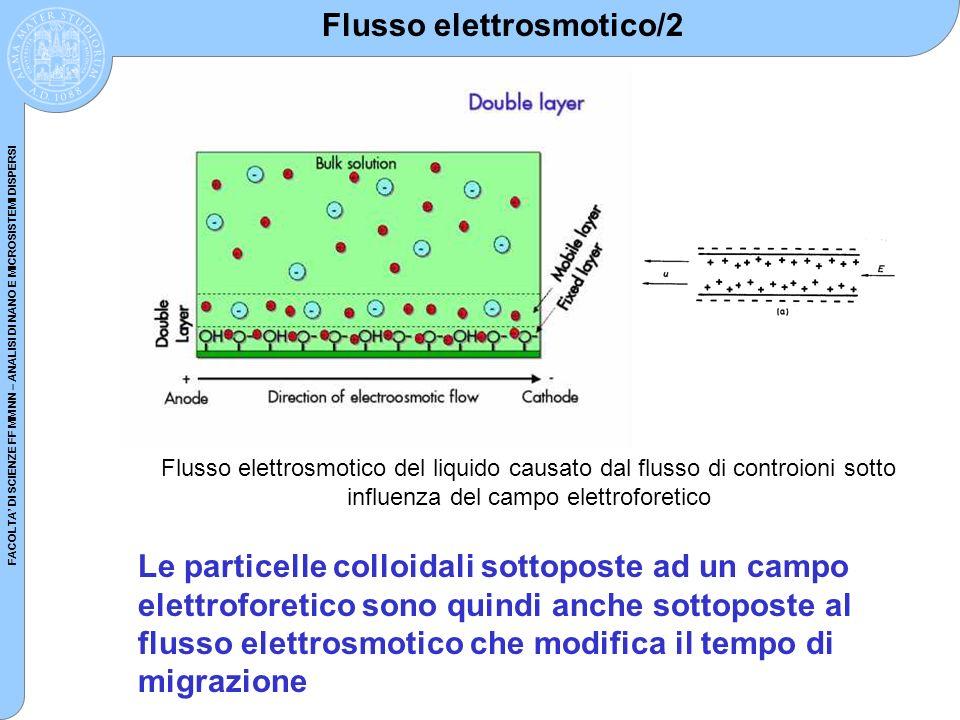 FACOLTA DI SCIENZE FF MM NN – ANALISI DI NANO E MICROSISTEMI DISPERSI Flusso elettrosmotico/2 Flusso elettrosmotico del liquido causato dal flusso di