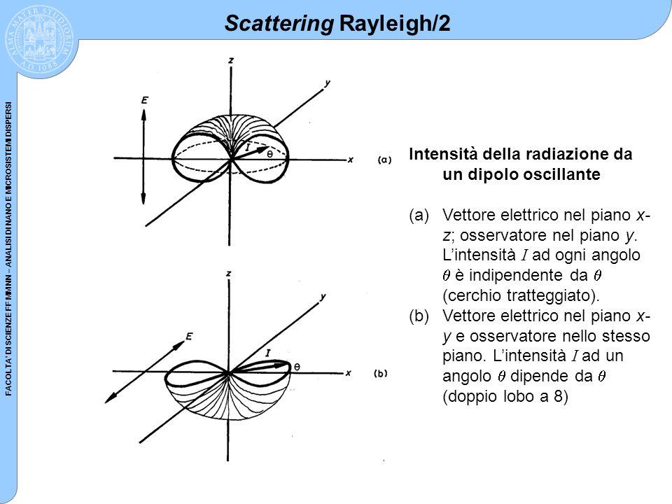 FACOLTA DI SCIENZE FF MM NN – ANALISI DI NANO E MICROSISTEMI DISPERSI Intensità della radiazione da un dipolo oscillante (a)Vettore elettrico nel pian