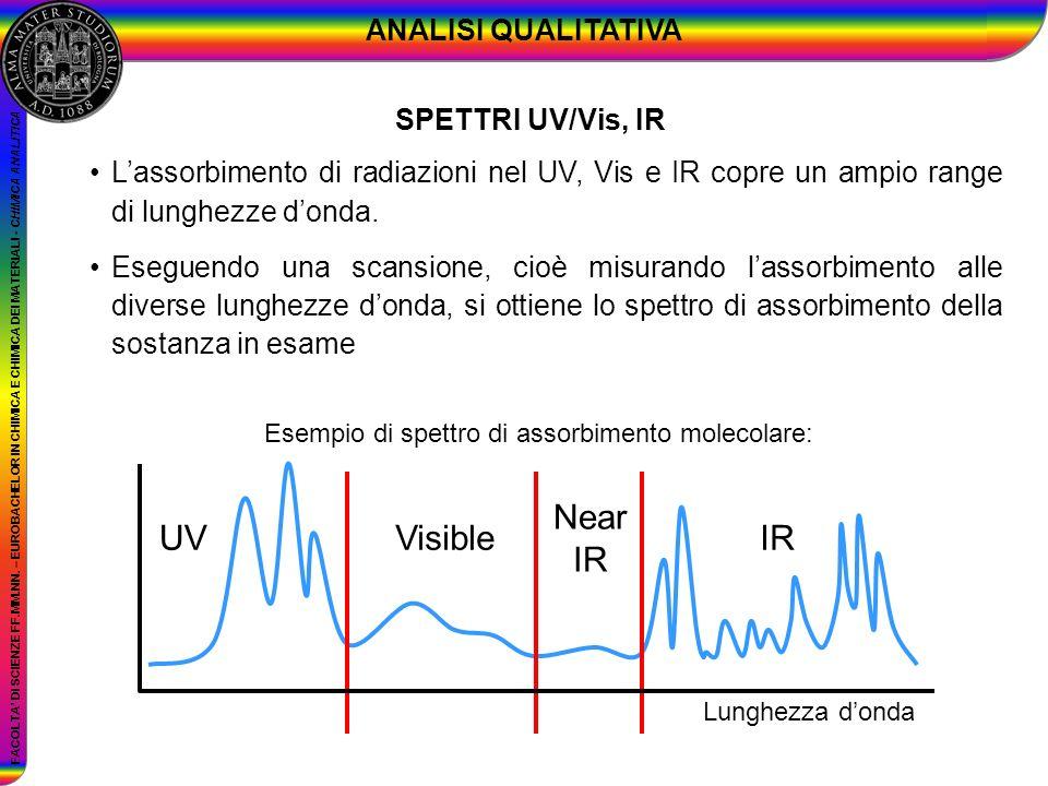 FACOLTA DI SCIENZE FF.MM.NN. – EUROBACHELOR IN CHIMICA E CHIMICA DEI MATERIALI - CHIMICA ANALITICA Lassorbimento di radiazioni nel UV, Vis e IR copre