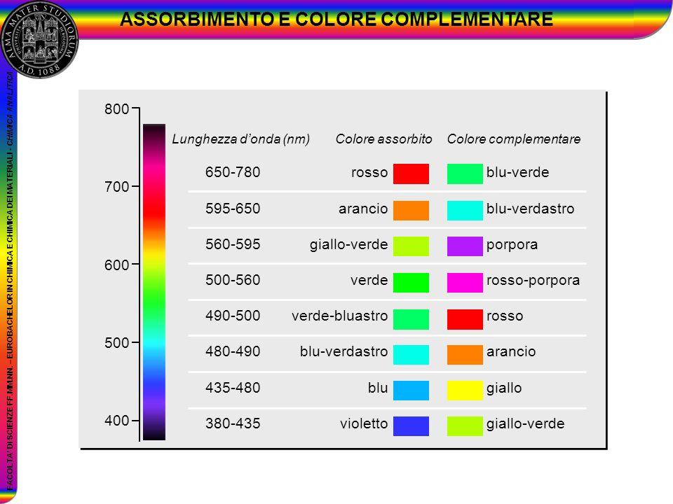 FACOLTA DI SCIENZE FF.MM.NN. – EUROBACHELOR IN CHIMICA E CHIMICA DEI MATERIALI - CHIMICA ANALITICA ASSORBIMENTO E COLORE COMPLEMENTARE 650-780 595-650