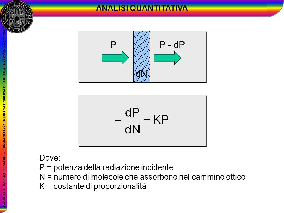 FACOLTA DI SCIENZE FF.MM.NN. – EUROBACHELOR IN CHIMICA E CHIMICA DEI MATERIALI - CHIMICA ANALITICA Dove: P = potenza della radiazione incidente N = nu