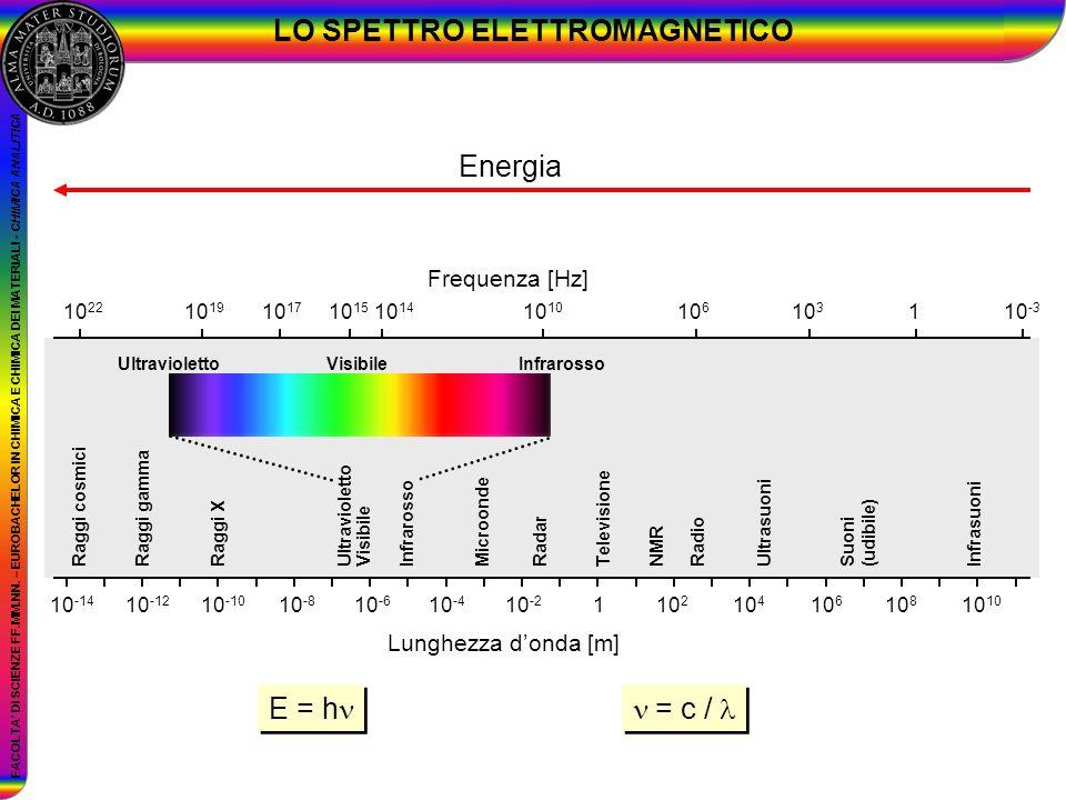 FACOLTA DI SCIENZE FF.MM.NN. – EUROBACHELOR IN CHIMICA E CHIMICA DEI MATERIALI - CHIMICA ANALITICA LO SPETTRO ELETTROMAGNETICO = c / E = h Energia 10