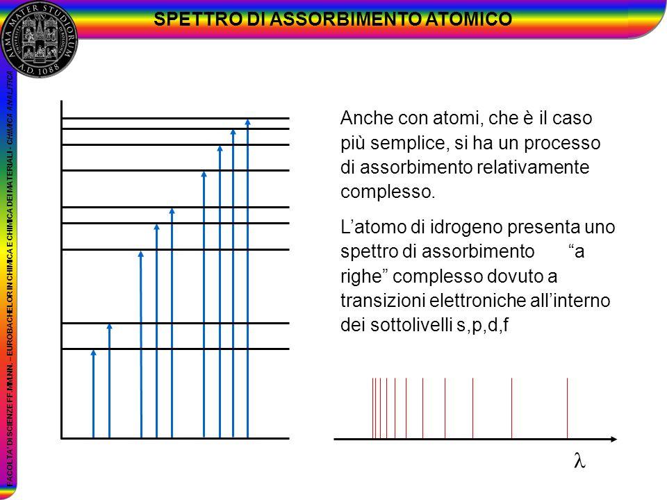 FACOLTA DI SCIENZE FF.MM.NN. – EUROBACHELOR IN CHIMICA E CHIMICA DEI MATERIALI - CHIMICA ANALITICA SPETTRO DI ASSORBIMENTO ATOMICO Anche con atomi, ch