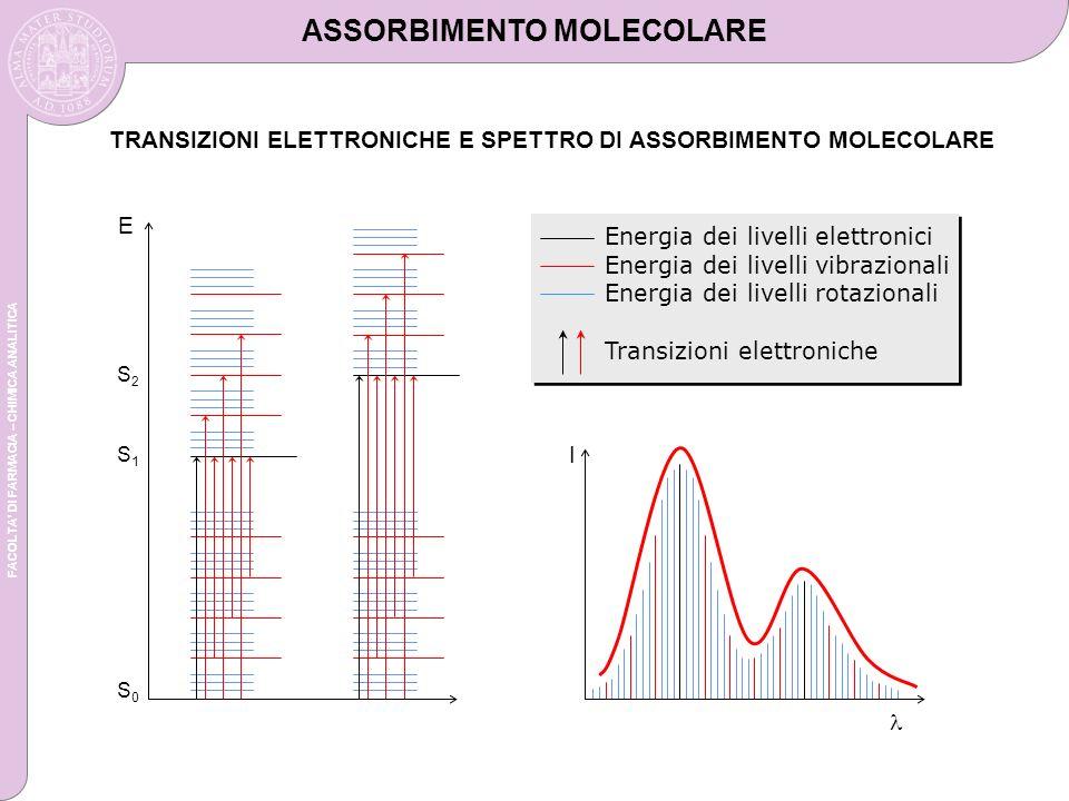 FACOLTA DI FARMACIA – CHIMICA ANALITICA TRANSIZIONI ELETTRONICHE E SPETTRO DI ASSORBIMENTO MOLECOLARE ASSORBIMENTO MOLECOLARE E S0S0 S1S1 S2S2 I Energia dei livelli elettronici Energia dei livelli vibrazionali Energia dei livelli rotazionali Transizioni elettroniche