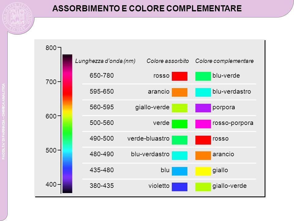 FACOLTA DI FARMACIA – CHIMICA ANALITICA ASSORBIMENTO E COLORE COMPLEMENTARE 650-780 595-650 560-595 500-560 490-500 480-490 435-480 380-435 rosso arancio giallo-verde verde verde-bluastro blu-verdastro blu violetto blu-verde blu-verdastro porpora rosso-porpora rosso arancio giallo giallo-verde Lunghezza donda (nm)Colore assorbitoColore complementare 800 700 600 500 400