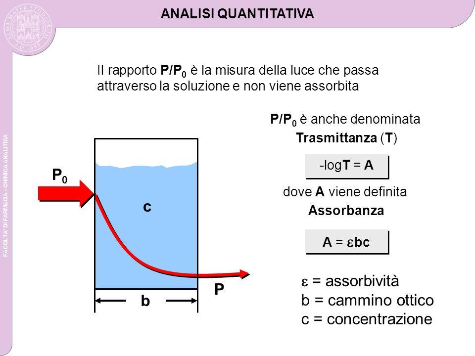 FACOLTA DI FARMACIA – CHIMICA ANALITICA P/P 0 è anche denominata Trasmittanza (T) -logT = A dove A viene definita Assorbanza A = bc Il rapporto P/P 0 è la misura della luce che passa attraverso la soluzione e non viene assorbita ANALISI QUANTITATIVA P0P0 c b P = assorbività b = cammino ottico c = concentrazione