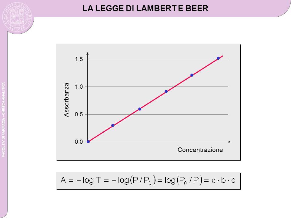 FACOLTA DI FARMACIA – CHIMICA ANALITICA LA LEGGE DI LAMBERT E BEER Concentrazione Assorbanza 1.5 0.0 0.5 1.0