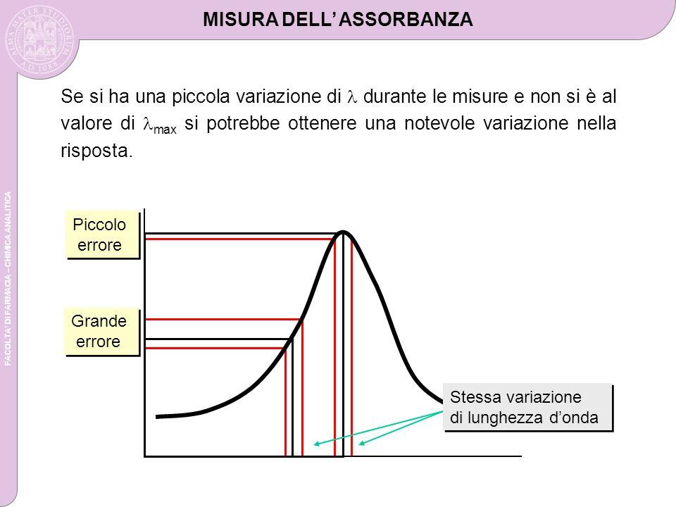 FACOLTA DI FARMACIA – CHIMICA ANALITICA Se si ha una piccola variazione di durante le misure e non si è al valore di max si potrebbe ottenere una notevole variazione nella risposta.