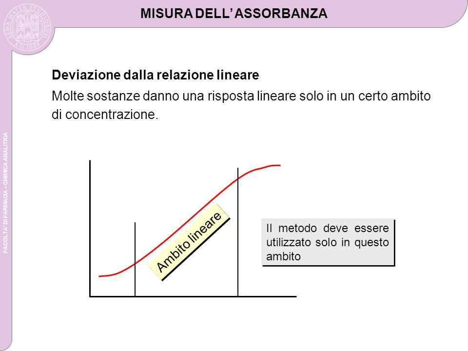 FACOLTA DI FARMACIA – CHIMICA ANALITICA Deviazione dalla relazione lineare Molte sostanze danno una risposta lineare solo in un certo ambito di concentrazione.