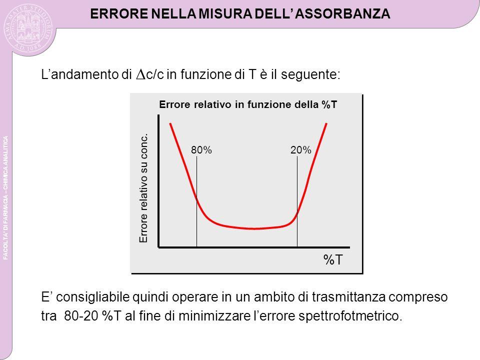 FACOLTA DI FARMACIA – CHIMICA ANALITICA Landamento di c/c in funzione di T è il seguente: E consigliabile quindi operare in un ambito di trasmittanza compreso tra 80-20 %T al fine di minimizzare lerrore spettrofotmetrico.