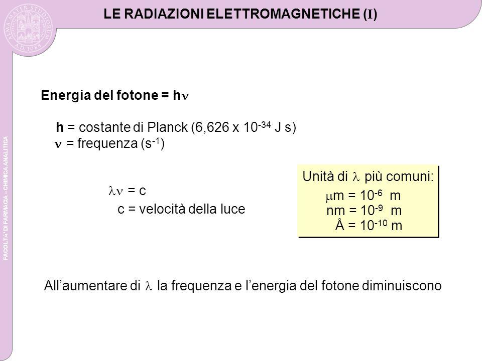 FACOLTA DI FARMACIA – CHIMICA ANALITICA LE RADIAZIONI ELETTROMAGNETICHE ( I ) Energia del fotone = h h = costante di Planck (6,626 x 10 -34 J s) = frequenza (s -1 ) Allaumentare di la frequenza e lenergia del fotone diminuiscono = c c = velocità della luce Unità di più comuni: nm = 10 -9 m Å = 10 -10 m m = 10 -6 m