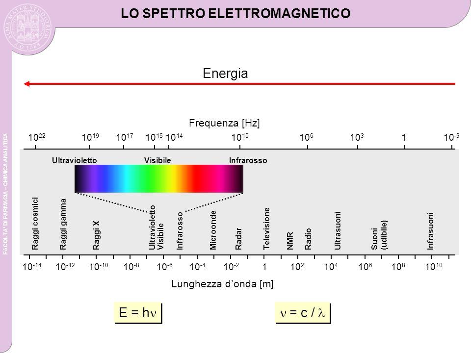 FACOLTA DI FARMACIA – CHIMICA ANALITICA LO SPETTRO ELETTROMAGNETICO = c / E = h Energia 10 -14 10 -12 10 -10 10 -8 10 -6 10 -4 10 -2 110 2 10 4 10 6 10 810 10 22 10 19 10 17 10 15 10 1410 10 6 10 3 110 -3 Ultravioletto Visibile Infrarosso Raggi cosmiciRaggi gamma Raggi XUltravioletto VisibileInfrarosso Microonde RadarTelevisione NMR RadioUltrasuoni Suoni (udibile) Infrasuoni Frequenza [Hz] Lunghezza donda [m]