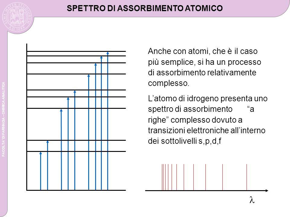FACOLTA DI FARMACIA – CHIMICA ANALITICA SPETTRO DI ASSORBIMENTO ATOMICO Anche con atomi, che è il caso più semplice, si ha un processo di assorbimento relativamente complesso.