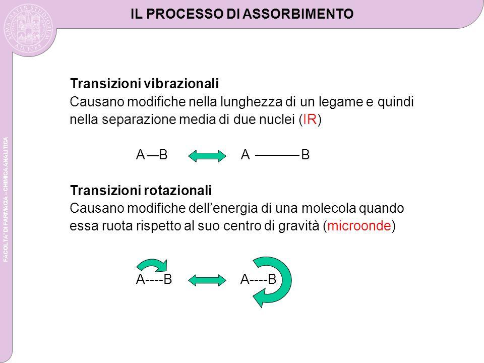 FACOLTA DI FARMACIA – CHIMICA ANALITICA Transizioni vibrazionali Causano modifiche nella lunghezza di un legame e quindi nella separazione media di due nuclei (IR) A B A B Transizioni rotazionali Causano modifiche dellenergia di una molecola quando essa ruota rispetto al suo centro di gravità (microonde) A----B A----B IL PROCESSO DI ASSORBIMENTO