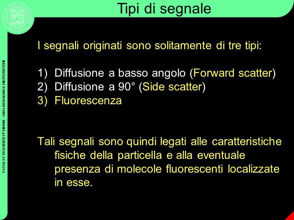 FACOLTA DI SCIENZE FF MM NN – ANALISI DI NANO E MICROSISTEMI I segnali originati sono solitamente di tre tipi: 1)Diffusione a basso angolo (Forward sc