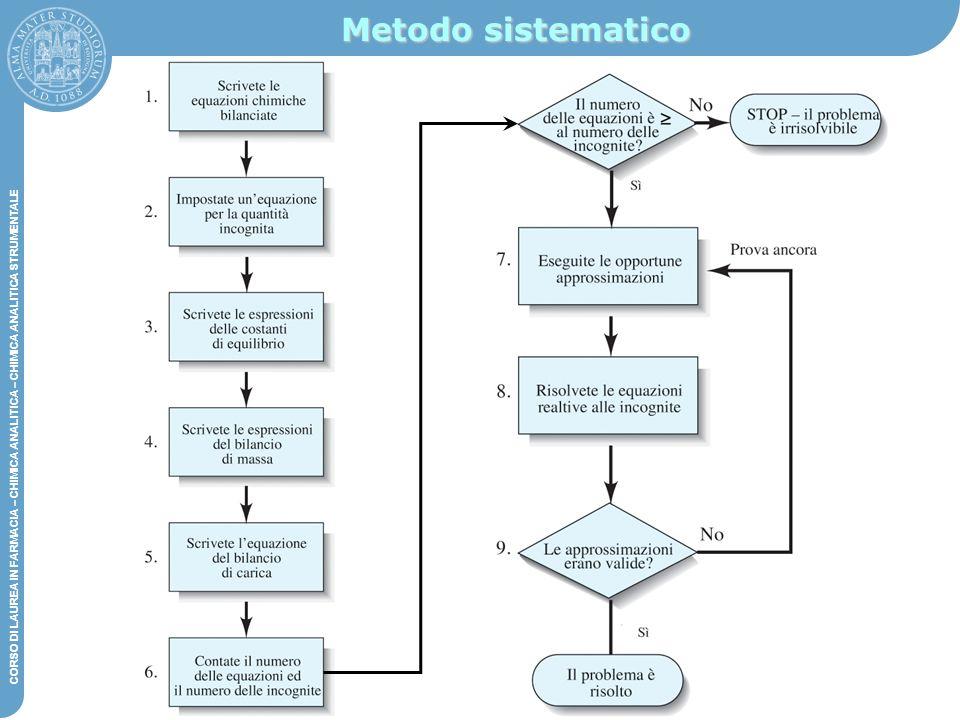 DIPARTIMENTO DI CHIMICA G. CIAMICIAN – CHIMICA ANALITICA STRUMENTALE CORSO DI LAUREA IN FARMACIA – CHIMICA ANALITICA – CHIMICA ANALITICA STRUMENTALE M
