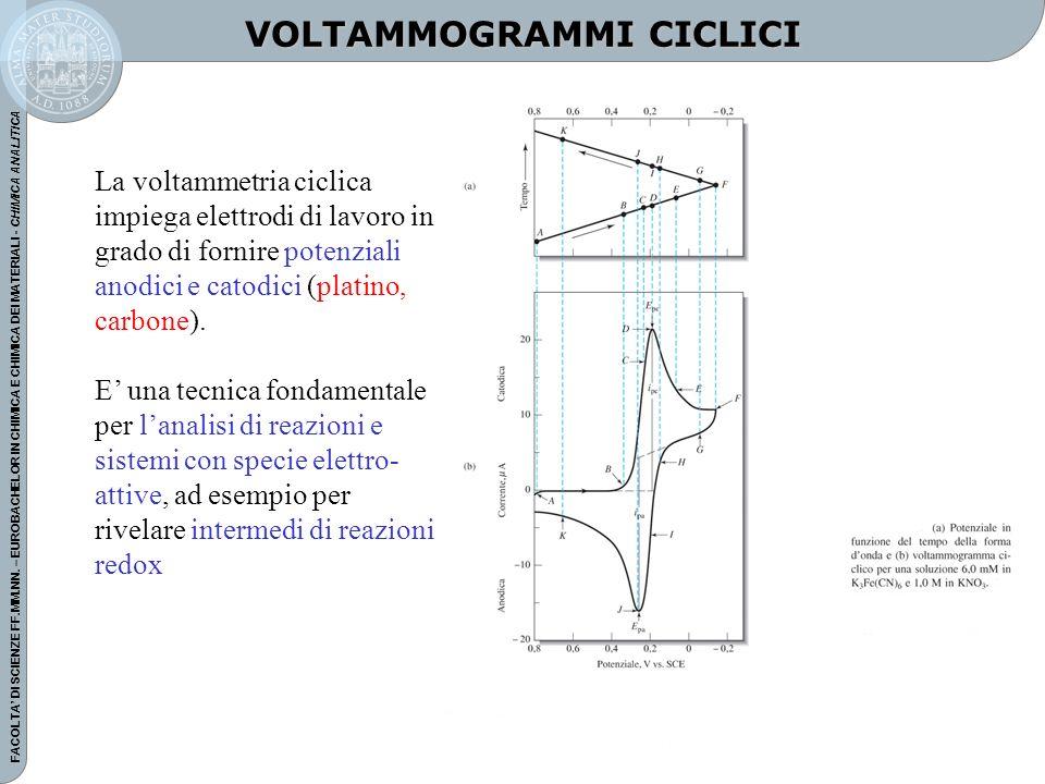 FACOLTA DI SCIENZE FF.MM.NN. – EUROBACHELOR IN CHIMICA E CHIMICA DEI MATERIALI - CHIMICA ANALITICA VOLTAMMOGRAMMI CICLICI La voltammetria ciclica impi