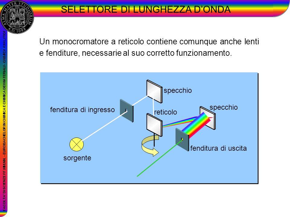 FACOLTA DI SCIENZE FF.MM.NN. – EUROBACHELOR IN CHIMICA E CHIMICA DEI MATERIALI - CHIMICA ANALITICA Un monocromatore a reticolo contiene comunque anche