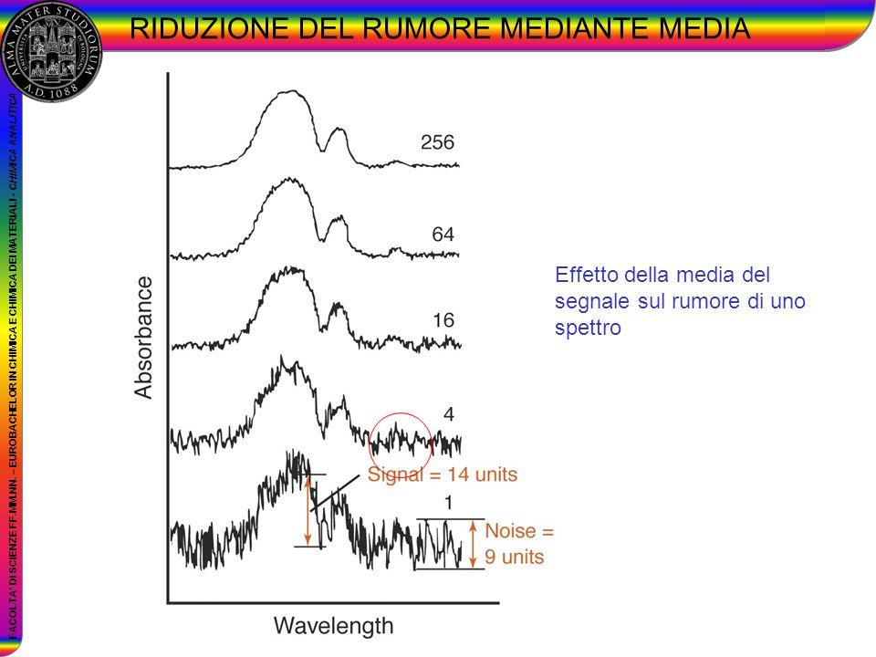 FACOLTA DI SCIENZE FF.MM.NN. – EUROBACHELOR IN CHIMICA E CHIMICA DEI MATERIALI - CHIMICA ANALITICA RIDUZIONE DEL RUMORE MEDIANTE MEDIA Effetto della m