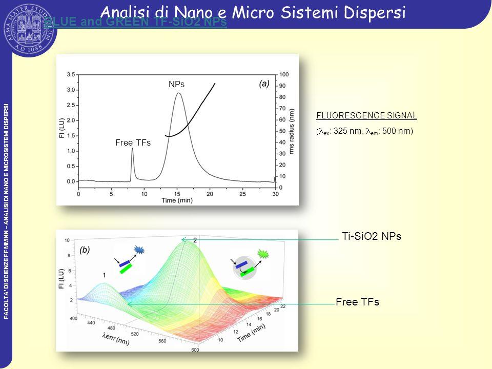 FACOLTA DI SCIENZE FF MM NN – ANALISI DI NANO E MICROSISTEMI DISPERSI Analisi di Nano e Micro Sistemi Dispersi Free TFs NPs BLUE and GREEN TF-SiO2 NPs