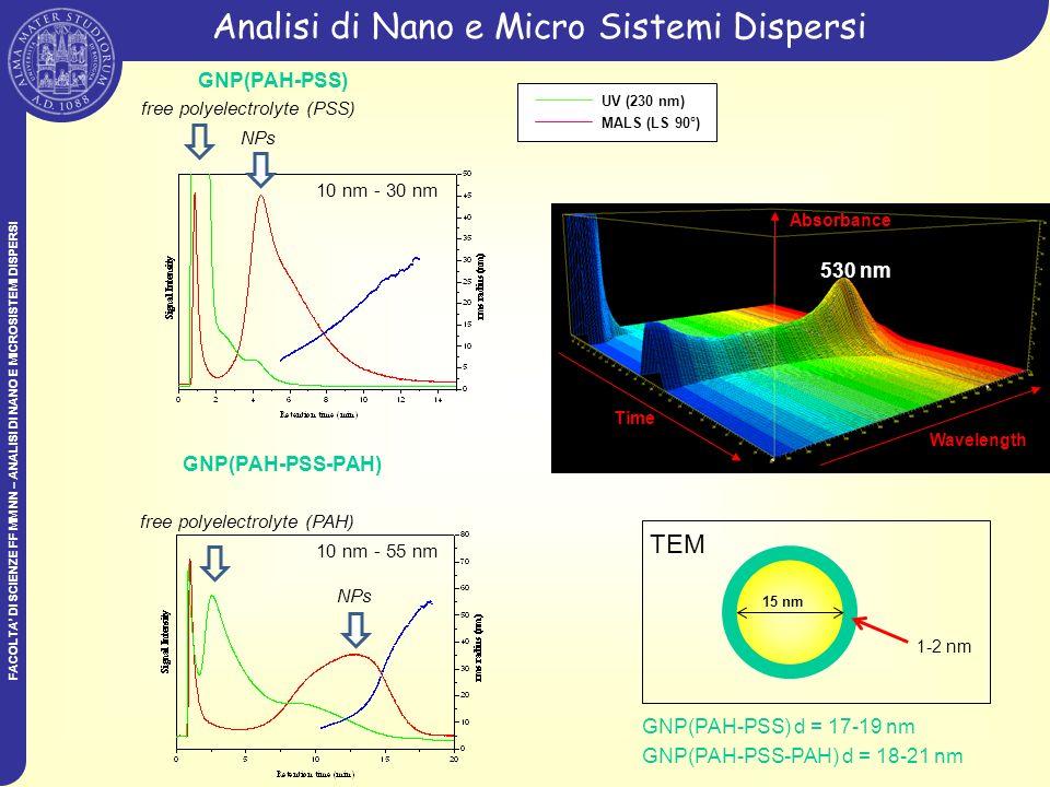 FACOLTA DI SCIENZE FF MM NN – ANALISI DI NANO E MICROSISTEMI DISPERSI Analisi di Nano e Micro Sistemi Dispersi GNP(PAH-PSS) NPs free polyelectrolyte (PSS) NPs free polyelectrolyte (PAH) GNP(PAH-PSS-PAH) UV (230 nm) MALS (LS 90°) 530 nm Time Wavelength Absorbance GNP(PAH-PSS) d = 17-19 nm GNP(PAH-PSS-PAH) d = 18-21 nm 15 nm 1-2 nm TEM 10 nm - 30 nm 10 nm - 55 nm