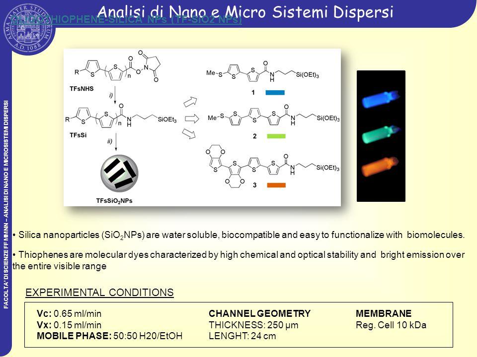 FACOLTA DI SCIENZE FF MM NN – ANALISI DI NANO E MICROSISTEMI DISPERSI Analisi di Nano e Micro Sistemi Dispersi Free TFs NPs BLUE and GREEN TF-SiO2 NPs FLUORESCENCE SIGNAL ex : 325 nm, em : 500 nm) Free TFs Ti-SiO2 NPs