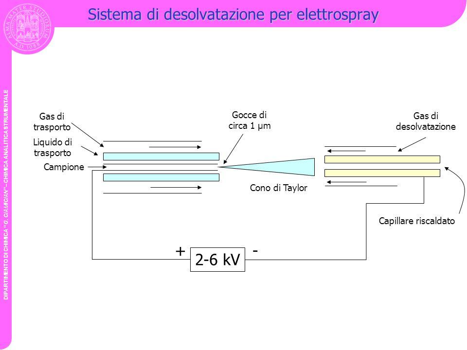 DIPARTIMENTO DI CHIMICA G. CIAMICIAN – CHIMICA ANALITICA STRUMENTALE Sistema di desolvatazione per elettrospray Campione Liquido di trasporto Gas di t
