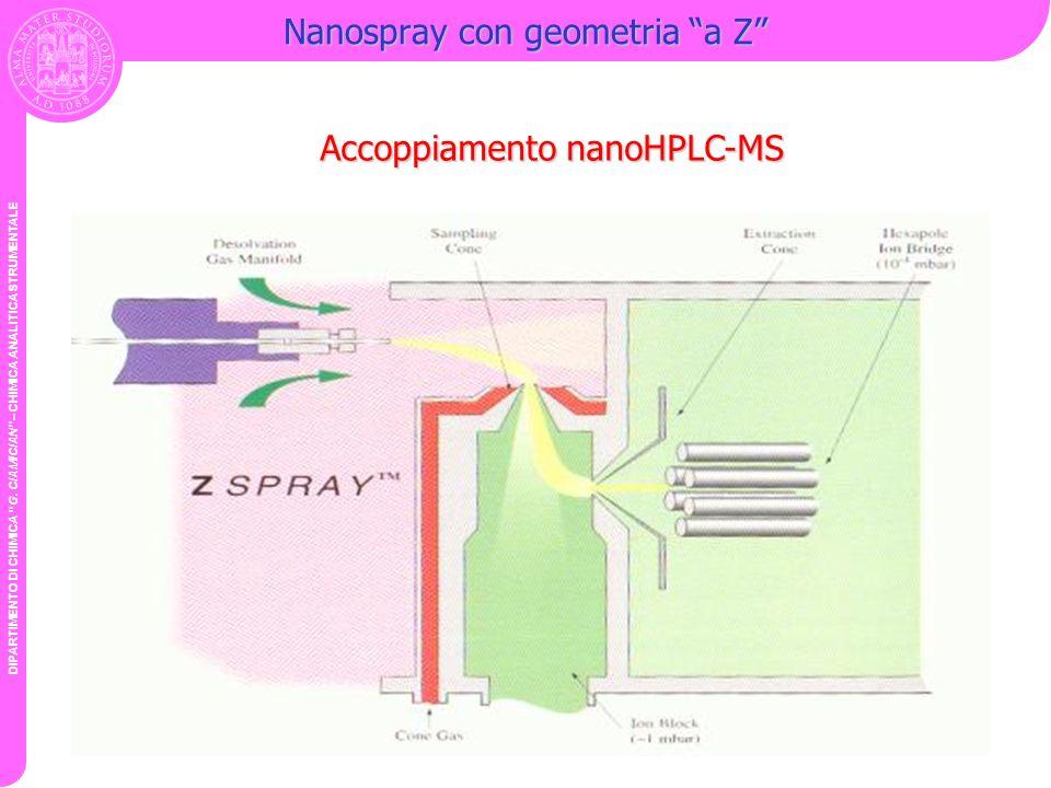 DIPARTIMENTO DI CHIMICA G. CIAMICIAN – CHIMICA ANALITICA STRUMENTALE Nanospray con geometria a Z Accoppiamento nanoHPLC-MS