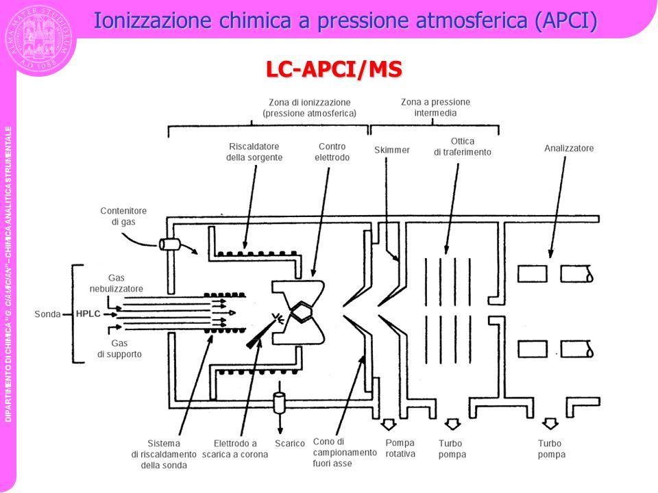 DIPARTIMENTO DI CHIMICA G. CIAMICIAN – CHIMICA ANALITICA STRUMENTALE Ionizzazione chimica a pressione atmosferica (APCI) LC-APCI/MS