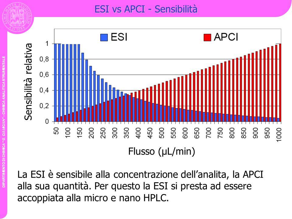 DIPARTIMENTO DI CHIMICA G. CIAMICIAN – CHIMICA ANALITICA STRUMENTALE ESI vs APCI - Sensibilità Sensibilità relativa Flusso (µL/min) La ESI è sensibile